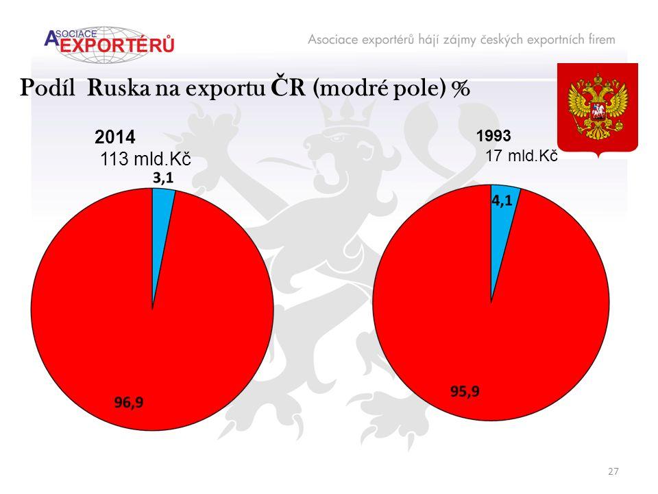 Podíl Ruska na exportu Č R (modré pole) % 2014 113 mld.Kč 1993 17 mld.Kč 27
