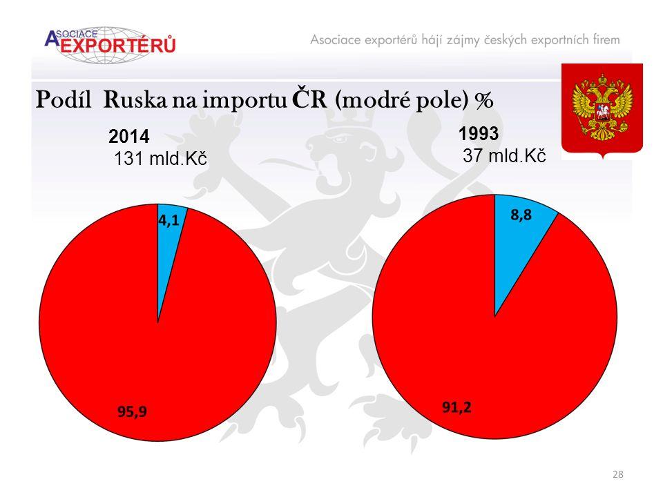 Podíl Ruska na importu Č R (modré pole) % 2014 131 mld.Kč 1993 37 mld.Kč 28