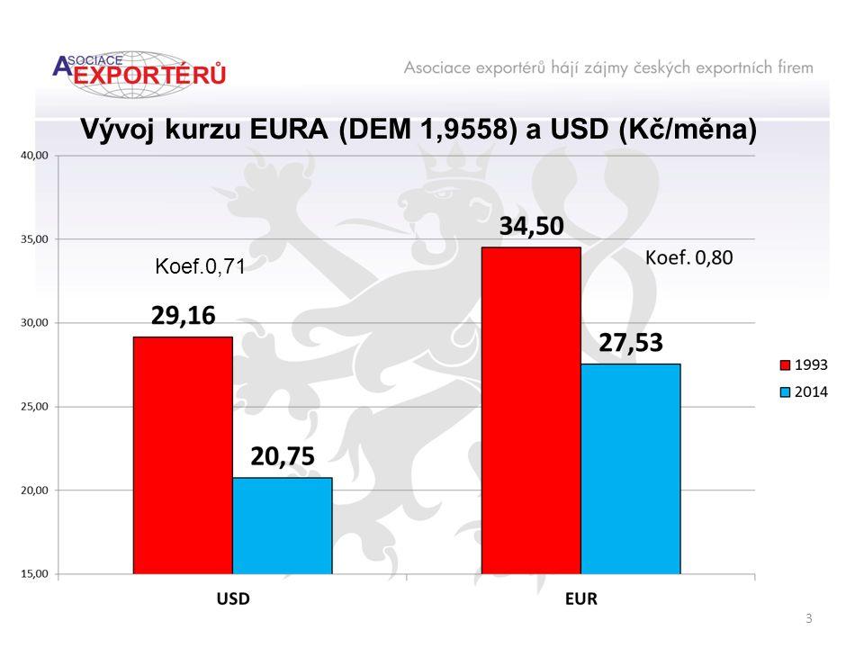 Vývoj kurzu EURA (DEM 1,9558) a USD (Kč/měna) 3 Koef.0,71