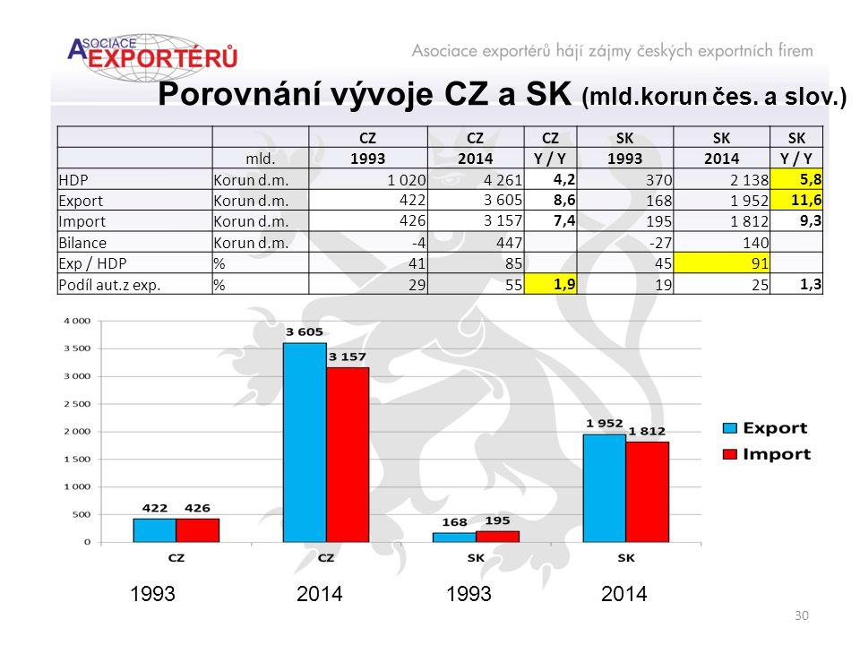 30 Porovnání vývoje CZ a SK (mld.korun čes.