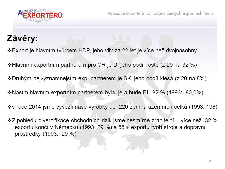 Závěry:  Export je hlavním tvůrcem HDP, jeho vliv za 22 let je více než dvojnásobný  Hlavním exportním partnerem pro ČR je D, jeho podíl roste (z 29 na 32 %)  Druhým nejvýznamnějším exp.