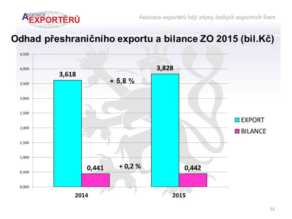 34 Odhad přeshraničního exportu a bilance ZO 2015 (bil.Kč) + 5,8 %