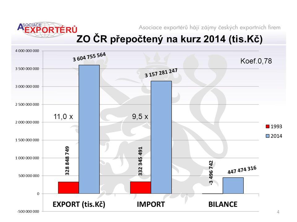 Podíl N ě mecka na exportu Č R (modré pole) % 2014 1 154 mld.Kč 1993 122 mld.Kč 25