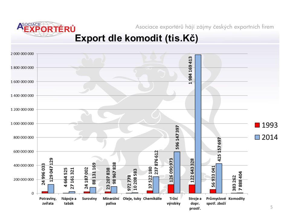 Podíl N ě mecka na importu Č R (modré pole) % 2014 823 mld.Kč 1993 124 mld.Kč 26