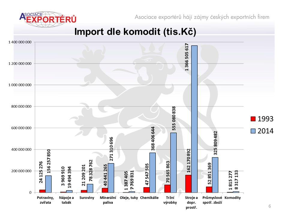 """Podíl """"top ten zemí na importu Č R (%) 1993 2014 17 N 10. 2. 3. 5. 9. 6. 4. 8."""