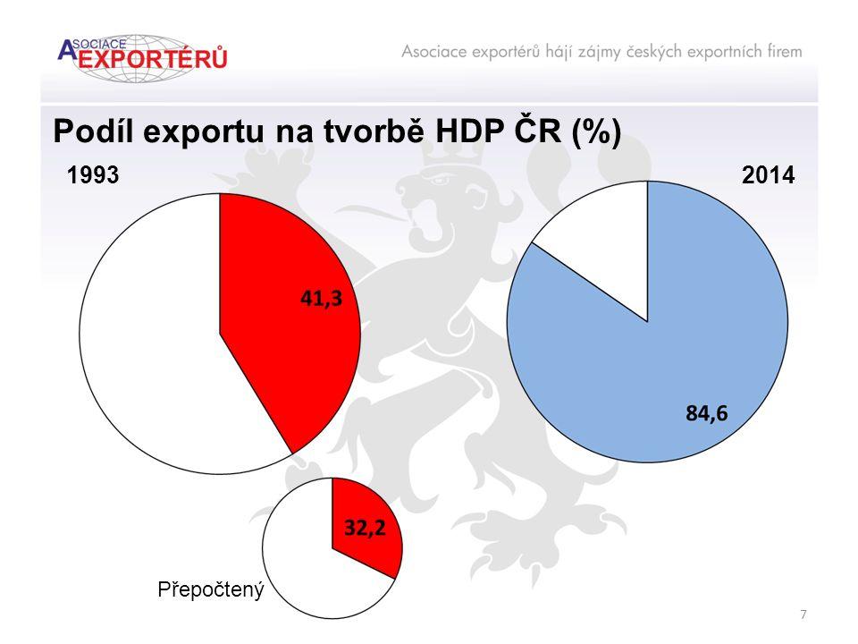 Podíl exportu na tvorbě HDP ČR (%) 7 20141993 Přepočtený