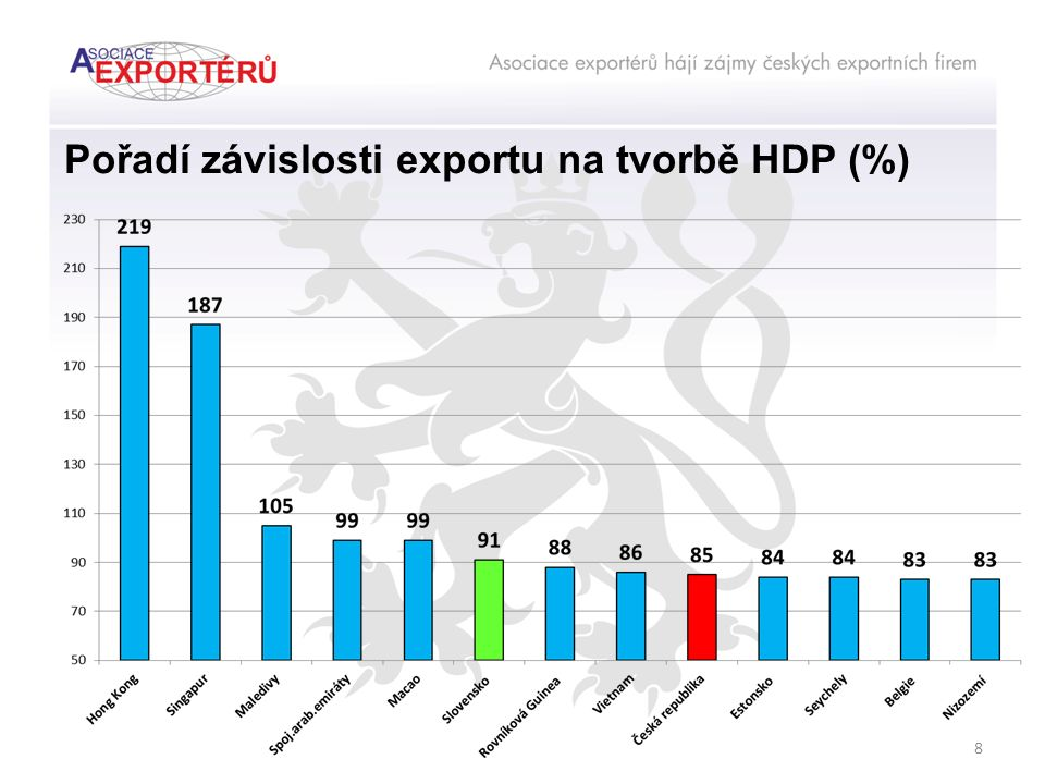 Pořadí závislosti exportu na tvorbě HDP (%) 8