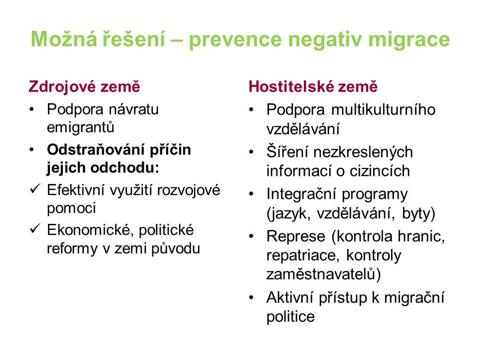Možná řešení – prevence negativ migrace Zdrojové země Podpora návratu emigrantů Odstraňování příčin jejich odchodu: Efektivní využití rozvojové pomoci