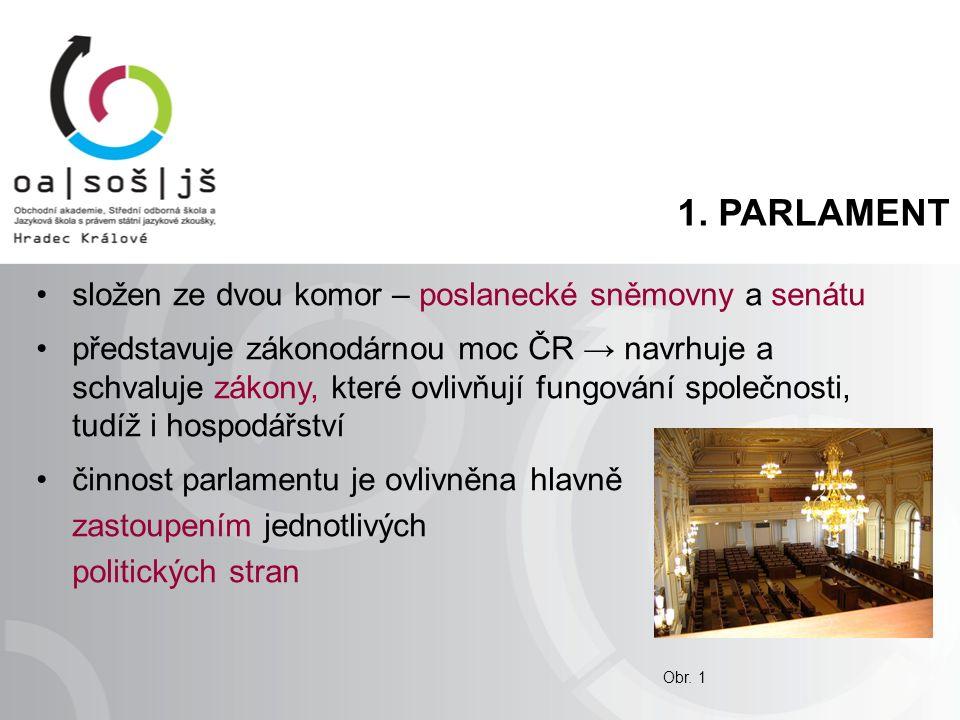 1. PARLAMENT složen ze dvou komor – poslanecké sněmovny a senátu představuje zákonodárnou moc ČR → navrhuje a schvaluje zákony, které ovlivňují fungov