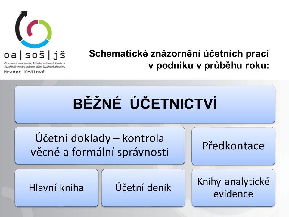 Schematické znázornění účetních prací v podniku v průběhu roku: BĚŽNÉ ÚČETNICTVÍ Účetní doklady – kontrola věcné a formální správnosti Hlavní knihaÚčetní deník Předkontace Knihy analytické evidence