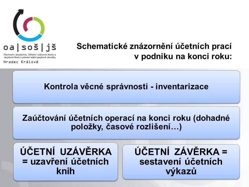 Schematické znázornění účetních prací v podniku na konci roku: Kontrola věcné správnosti - inventarizace Zaúčtování účetních operací na konci roku (do
