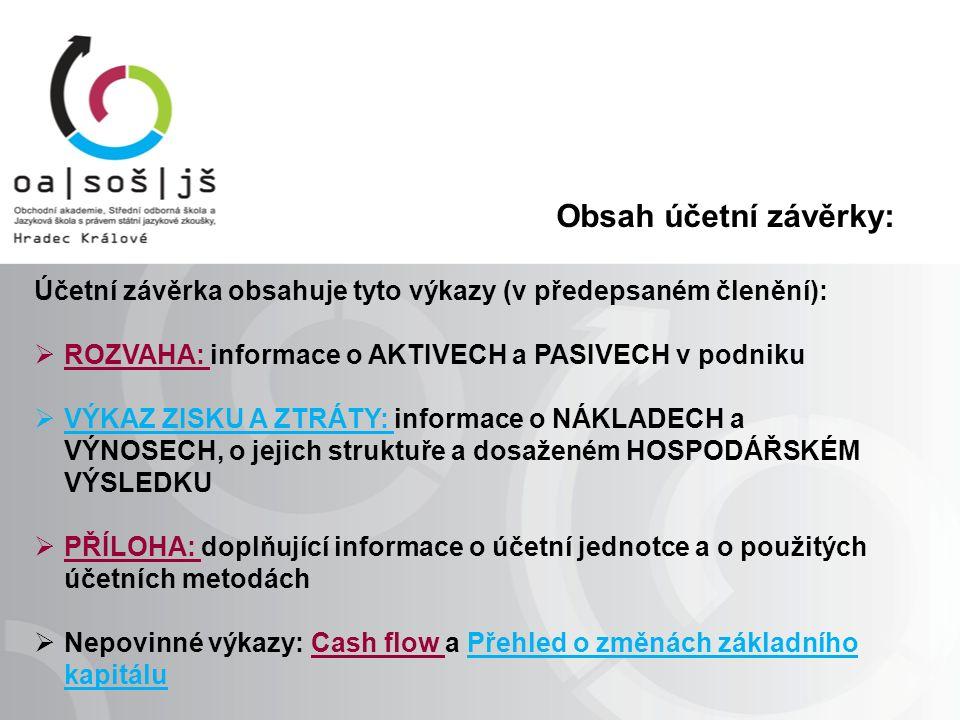 Obsah účetní závěrky: Účetní závěrka obsahuje tyto výkazy (v předepsaném členění):  ROZVAHA: informace o AKTIVECH a PASIVECH v podniku  VÝKAZ ZISKU