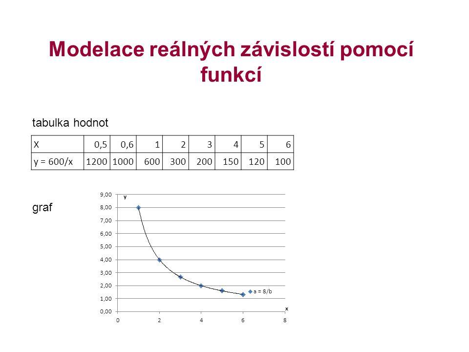 Modelace reálných závislostí pomocí funkcí tabulka hodnot graf X0,50,6123456 y = 600/x12001000600300200150120100