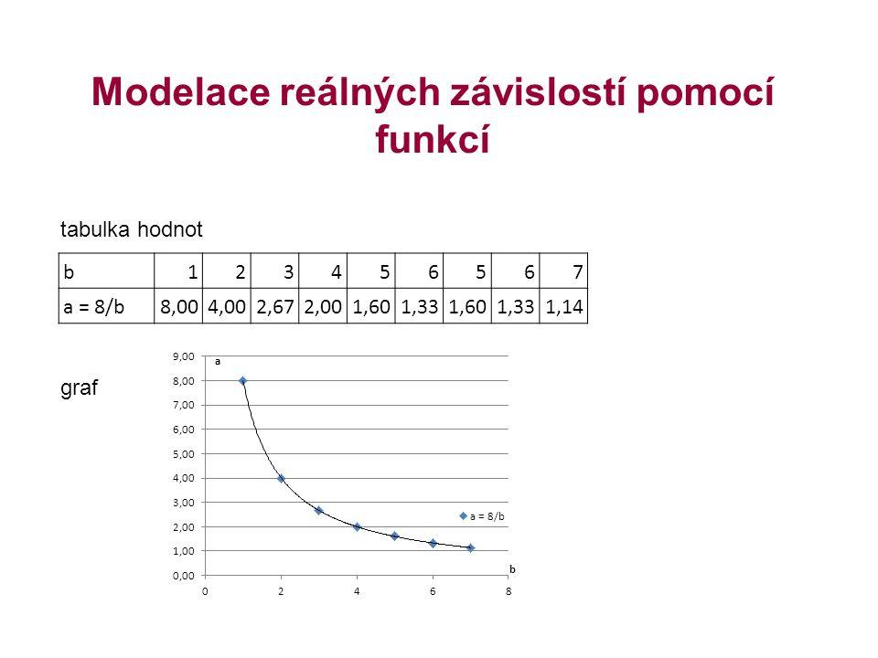 Modelace reálných závislostí pomocí funkcí tabulka hodnot graf b123456567 a = 8/b8,004,002,672,001,601,331,601,331,14