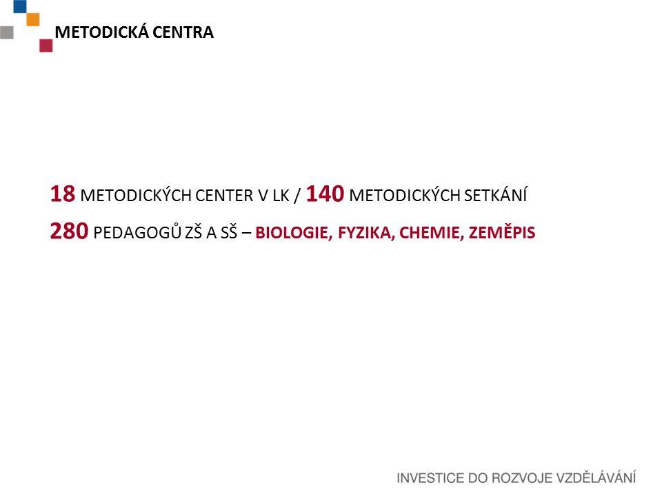 METODICKÁ CENTRA 18 METODICKÝCH CENTER V LK / 140 METODICKÝCH SETKÁNÍ 280 PEDAGOGŮ ZŠ A SŠ – BIOLOGIE, FYZIKA, CHEMIE, ZEMĚPIS