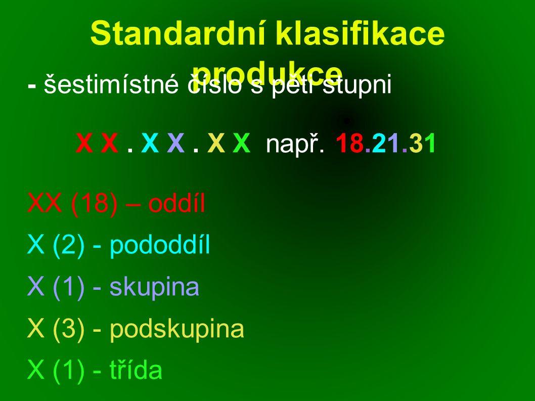 Standardní klasifikace produkce - šestimístné číslo s pěti stupni X X. X X. X X např. 18.21.31 XX (18) – oddíl X (2) - pododdíl X (1) - skupina X (3)
