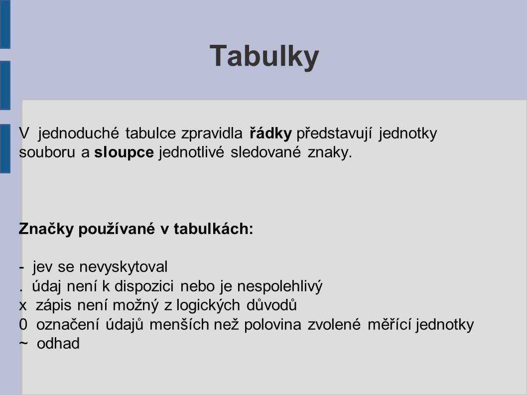 Tabulky Šíře sloupců Se odvozuje od nejširšího údaje (text nadpisu, legendy nebo součet číselných hodnot).