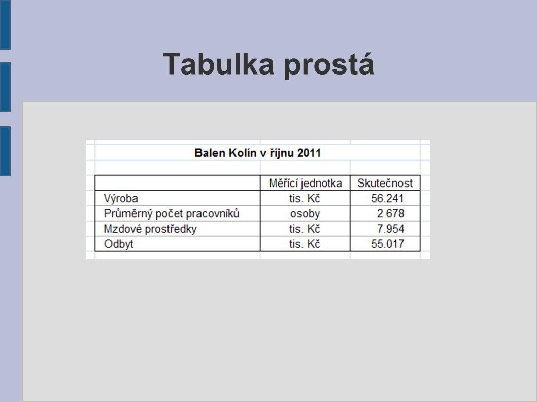 Tabulky Součty Zaznamenány na posledním místě (není-li na ně kladen důraz): - celkem – součet prvního stupně - úhrn – součet na druhém stupni (součet celků) - celkový úhrn – součet na na třetím stupni (součet úhrnů)