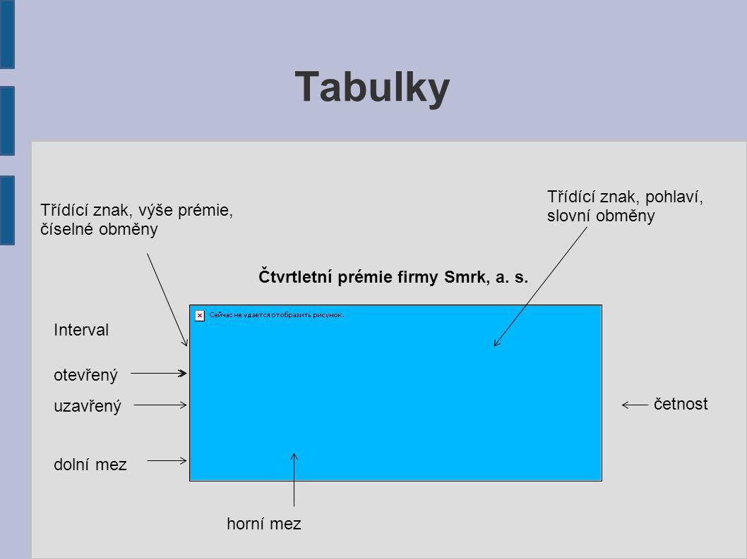 Tabulky Zjednodušená pravidla pro tvorbu tabulky Nadpis tabulky Umisťuje se doprostřed nad tabulku.
