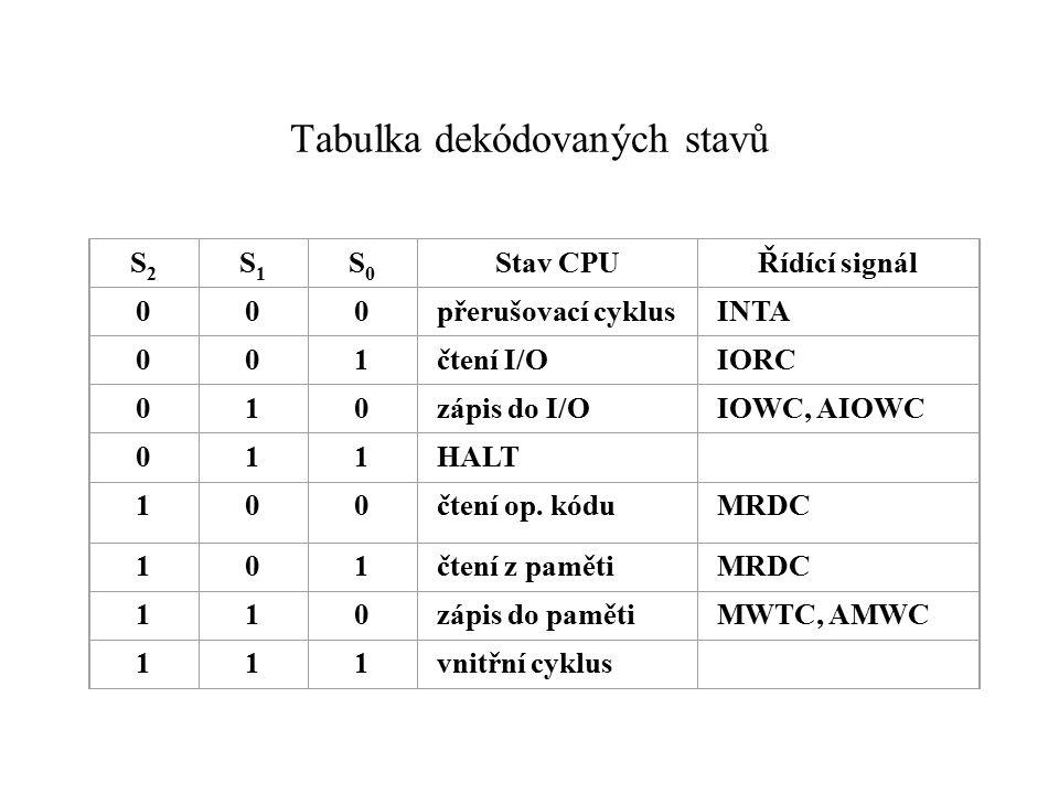 Tabulka dekódovaných stavů S2S2 S1S1 S0S0 Stav CPUŘídící signál 000přerušovací cyklusINTA 001čtení I/OIORC 010zápis do I/OIOWC, AIOWC 011HALT 100čtení op.