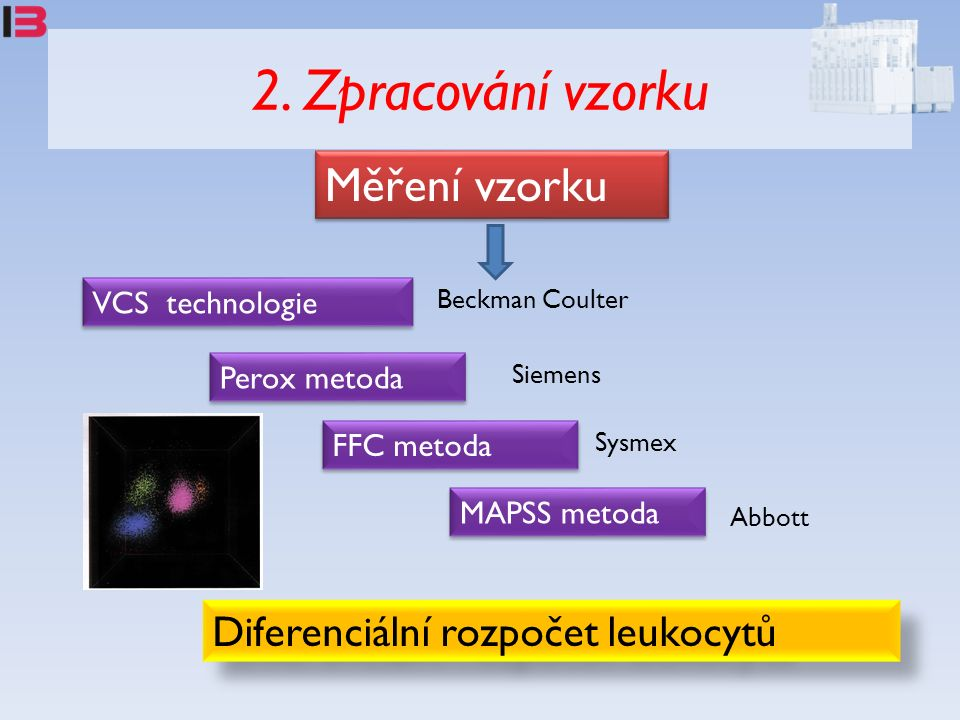 VCS technologie Perox metoda Diferenciální rozpočet leukocytů FFC metoda MAPSS metoda Beckman Coulter Siemens Sysmex Abbott Měření vzorku 2. Zpracován