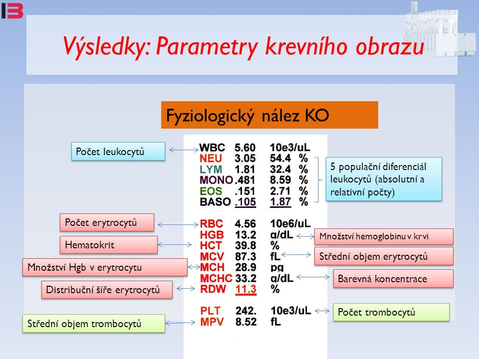 Výsledky: Parametry krevního obrazu Fyziologický nález KO Počet leukocytů 5 populační diferenciál leukocytů (absolutní a relativní počty) Počet erytrocytů Množství hemoglobinu v krvi Hematokrit Střední objem erytrocytů Množství Hgb v erytrocytu Barevná koncentrace Distribuční šíře erytrocytů Počet trombocytů Střední objem trombocytů