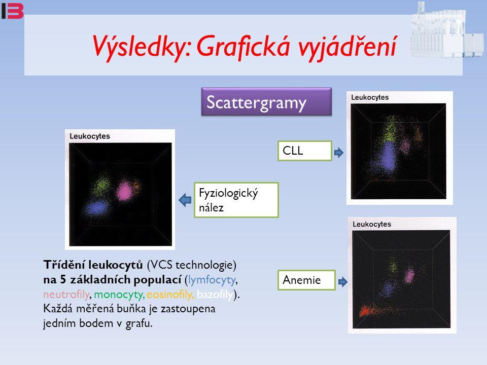 Výsledky: Grafická vyjádření Třídění leukocytů (VCS technologie) na 5 základních populací (lymfocyty, neutrofily, monocyty, eosinofily, bazofily). Kaž