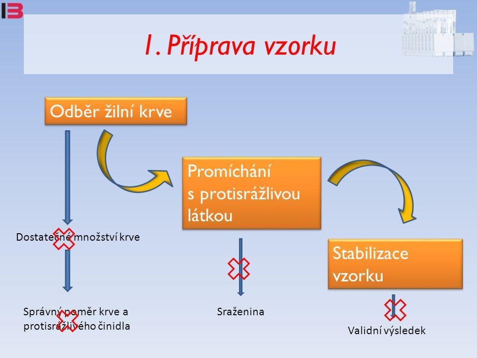 Odběr žilní krve Promíchání s protisrážlivou látkou Promíchání s protisrážlivou látkou Stabilizace vzorku Dostatečné množství krve Správný poměr krve a protisrážlivého činidla Sraženina Validní výsledek 1.