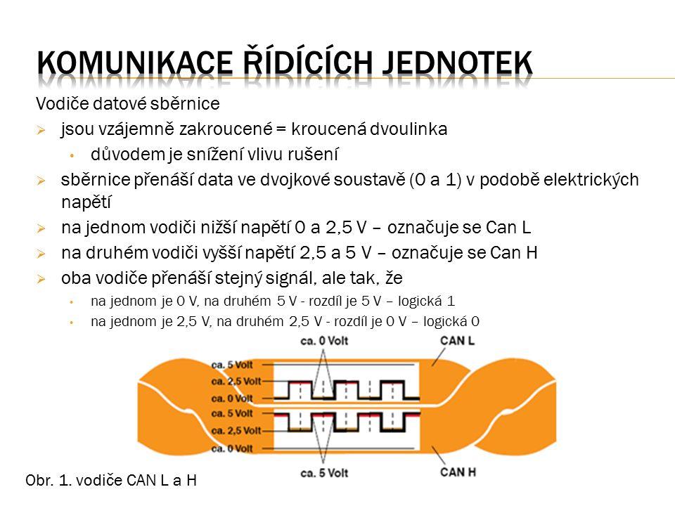 Datová sběrnice CAN přenáší ve velmi krátkých časových intervalech mezi řídicími jednotkami datový protokol (datový rámec - frame) zvaný též zpráva.