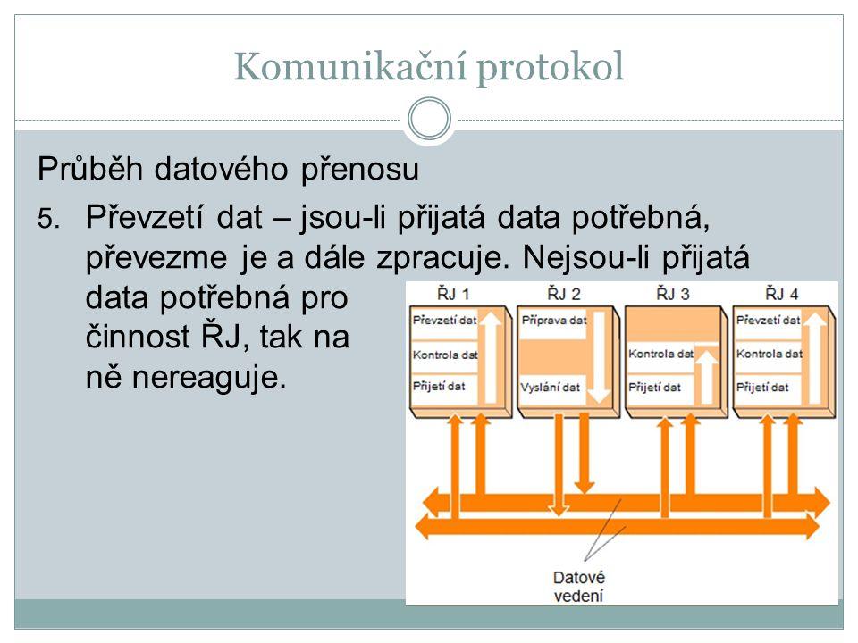 Komunikační protokol Průběh datového přenosu 5.