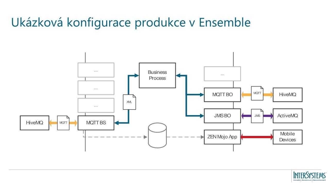 Ukázková konfigurace produkce v Ensemble