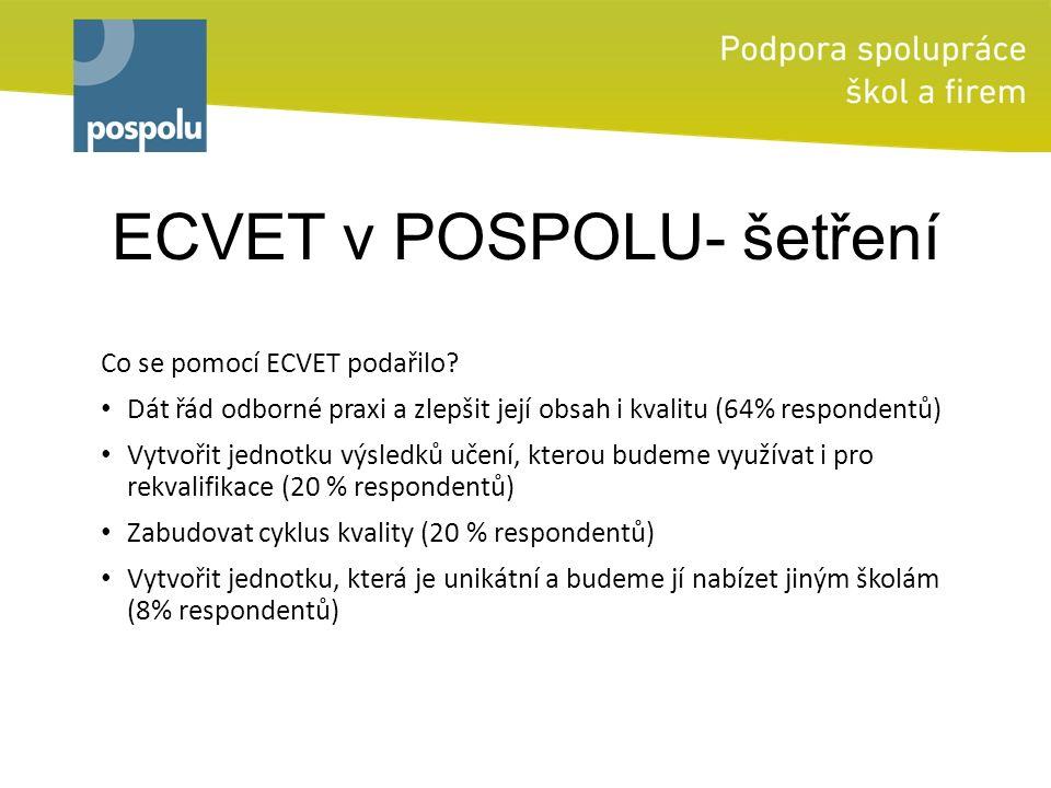 ECVET v POSPOLU- šetření Co se pomocí ECVET podařilo? Dát řád odborné praxi a zlepšit její obsah i kvalitu (64% respondentů) Vytvořit jednotku výsledk