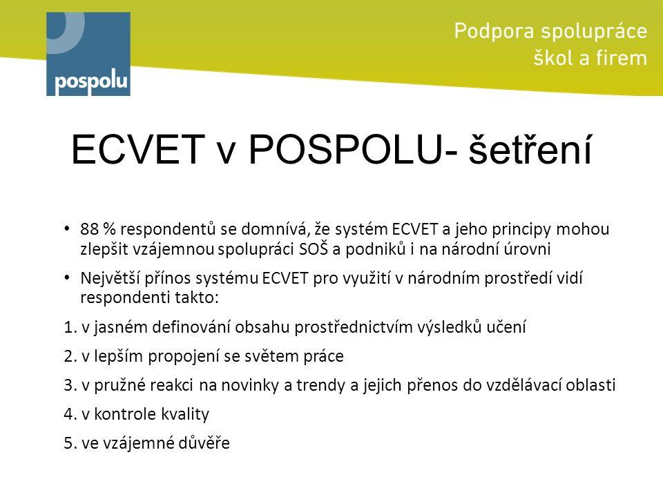ECVET v POSPOLU- šetření 88 % respondentů se domnívá, že systém ECVET a jeho principy mohou zlepšit vzájemnou spolupráci SOŠ a podniků i na národní úrovni Největší přínos systému ECVET pro využití v národním prostředí vidí respondenti takto: 1.