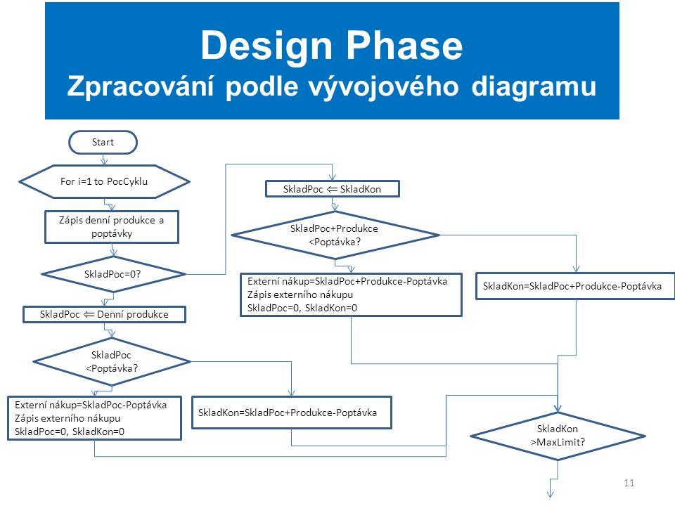 11 Design Phase Zpracování podle vývojového diagramu For i=1 to PocCyklu Zápis denní produkce a poptávky SkladPoc=0.