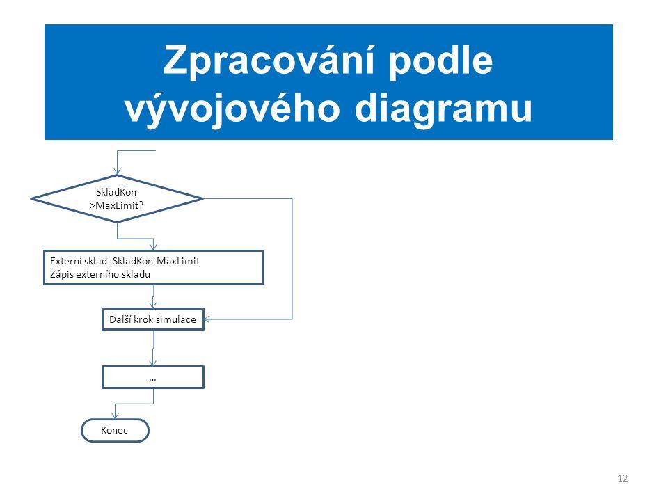 12 Zpracování podle vývojového diagramu Externí sklad=SkladKon-MaxLimit Zápis externího skladu SkladKon >MaxLimit.