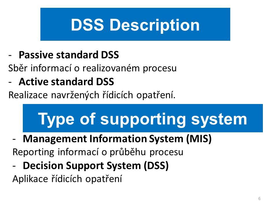 DSS Description -Passive standard DSS Sběr informací o realizovaném procesu -Active standard DSS Realizace navržených řídicích opatření.