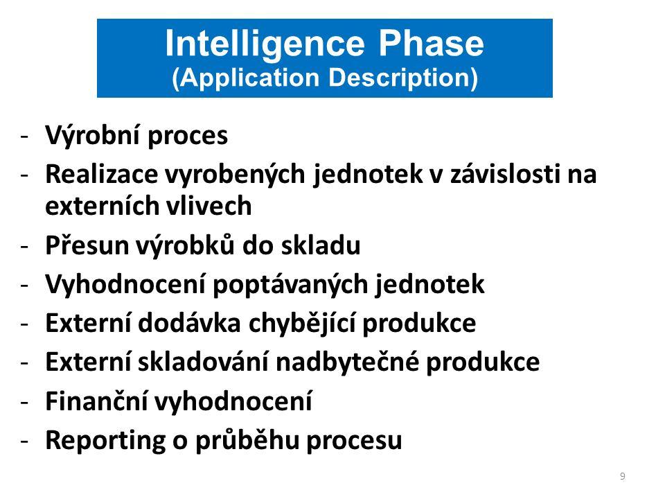 Intelligence Phase (Application Description) -Výrobní proces -Realizace vyrobených jednotek v závislosti na externích vlivech -Přesun výrobků do skladu -Vyhodnocení poptávaných jednotek -Externí dodávka chybějící produkce -Externí skladování nadbytečné produkce -Finanční vyhodnocení -Reporting o průběhu procesu 9