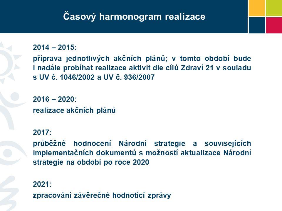 Časový harmonogram realizace 2014 – 2015: příprava jednotlivých akčních plánů; v tomto období bude i nadále probíhat realizace aktivit dle cílů Zdraví 21 v souladu s UV č.