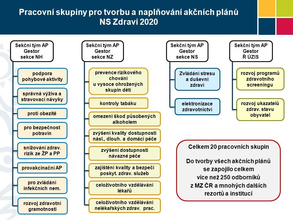 Akční plány pro implementaci NS Zdraví 2020 UV č.