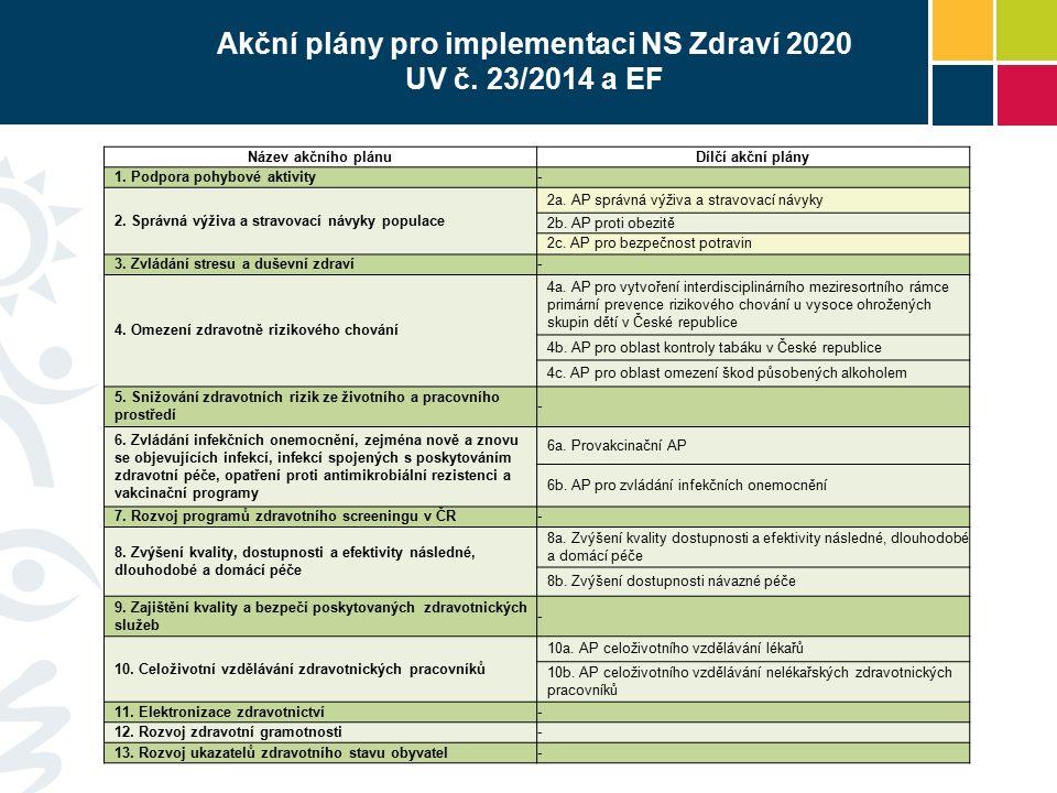 Zajištění podpory Akčním plánům -Vláda projednala návrh akčních plánů dne 20.