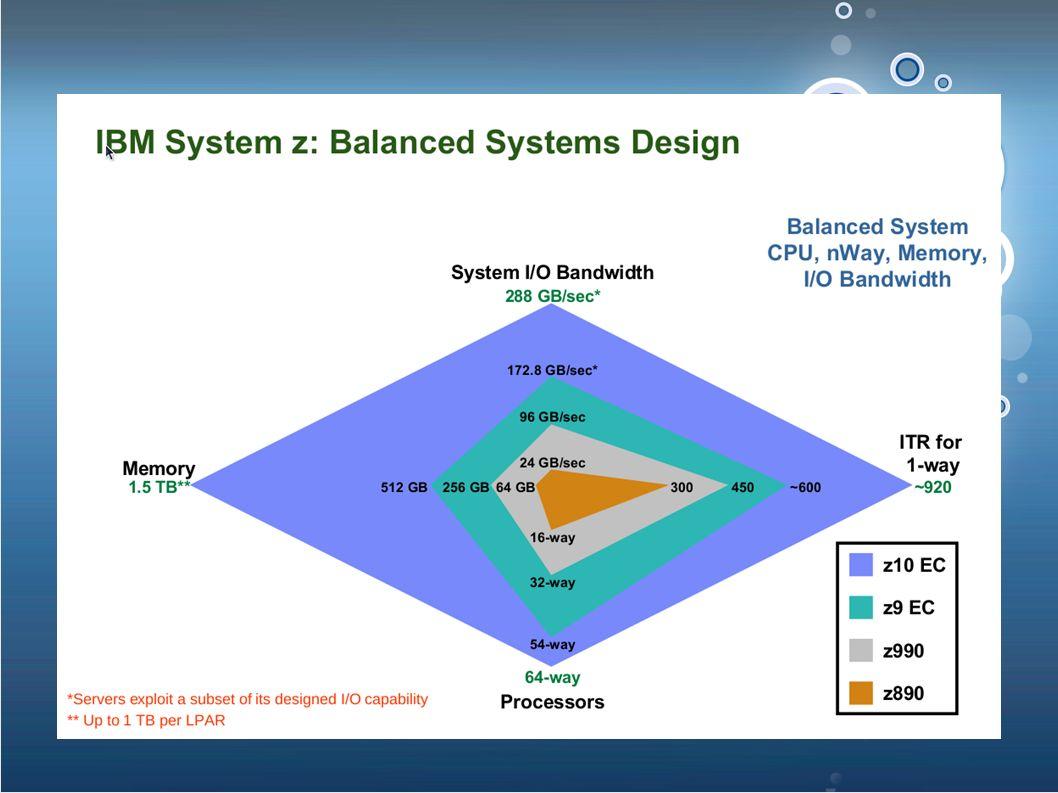 Současnost - z10 ● z10 CPU ● 4 jádra ● 4.4 GHz ● příbuzný s Power6 ● akcelerátory - compression, crypto, DFP ● 65 nm, cca 20x21 mm, cca 9000 pinu ● CISC, 894 instrukci (668 kompletně hw) ● 20000 error checkers in chip => never lose data, never go down ● SMP hub