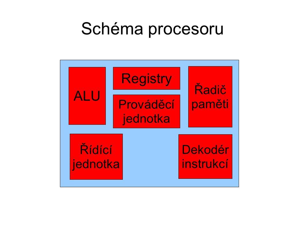 Schéma procesoru ALU Registry Řadič paměti Řídící jednotka Dekodér instrukcí Prováděcí jednotka