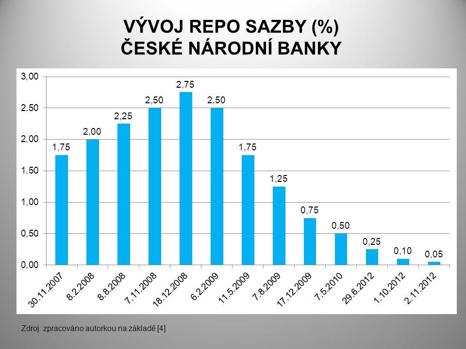VÝVOJ REPO SAZBY (%) ČESKÉ NÁRODNÍ BANKY Zdroj: zpracováno autorkou na základě [4]