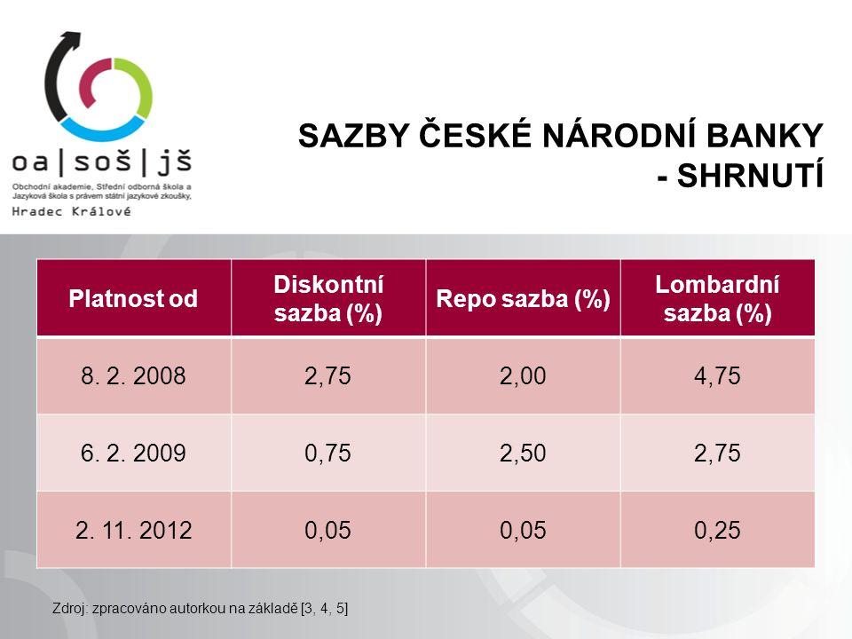 SAZBY ČESKÉ NÁRODNÍ BANKY - SHRNUTÍ Platnost od Diskontní sazba (%) Repo sazba (%) Lombardní sazba (%) 8. 2. 20082,752,004,75 6. 2. 20090,752,502,75 2