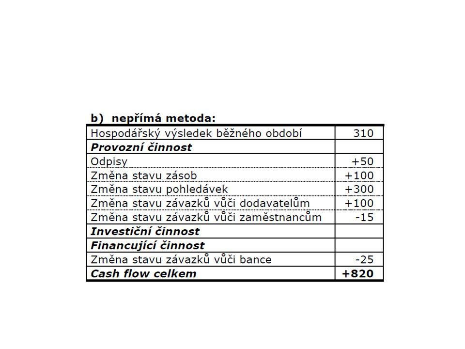 Přímá metoda Provozní činnost:845 Příjmy: – Příjmy od odběratelů (900+300)1200 Výdaje: – Platby dodavatelům: -200 (-400 + 100 zboží + 100 nezapl.