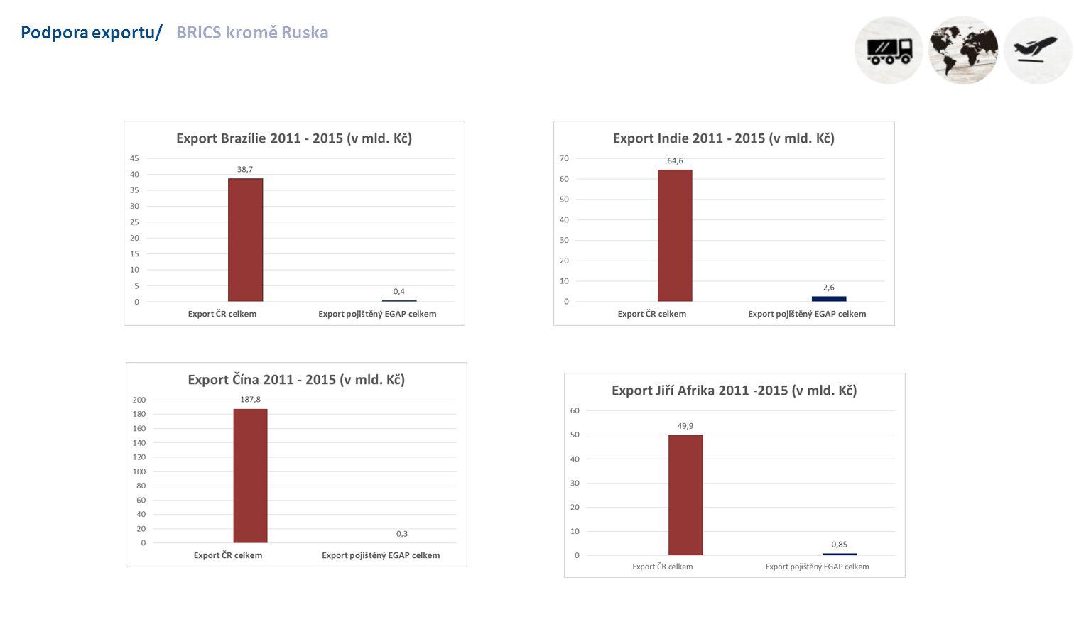 Podpora exportu/BRICS kromě Ruska