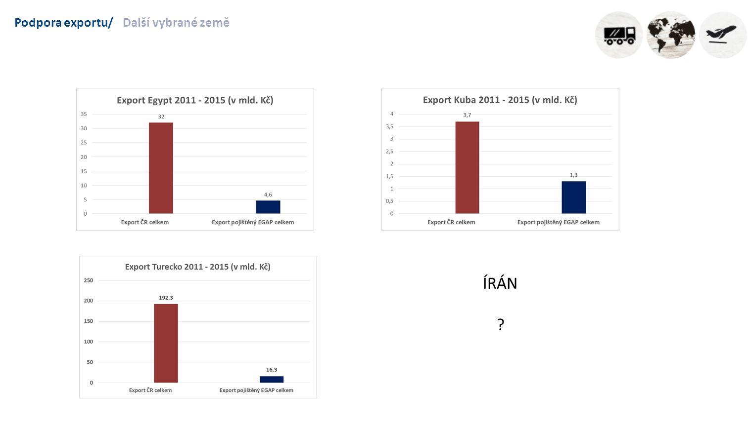 Podpora exportu/Další vybrané země ÍRÁN ?