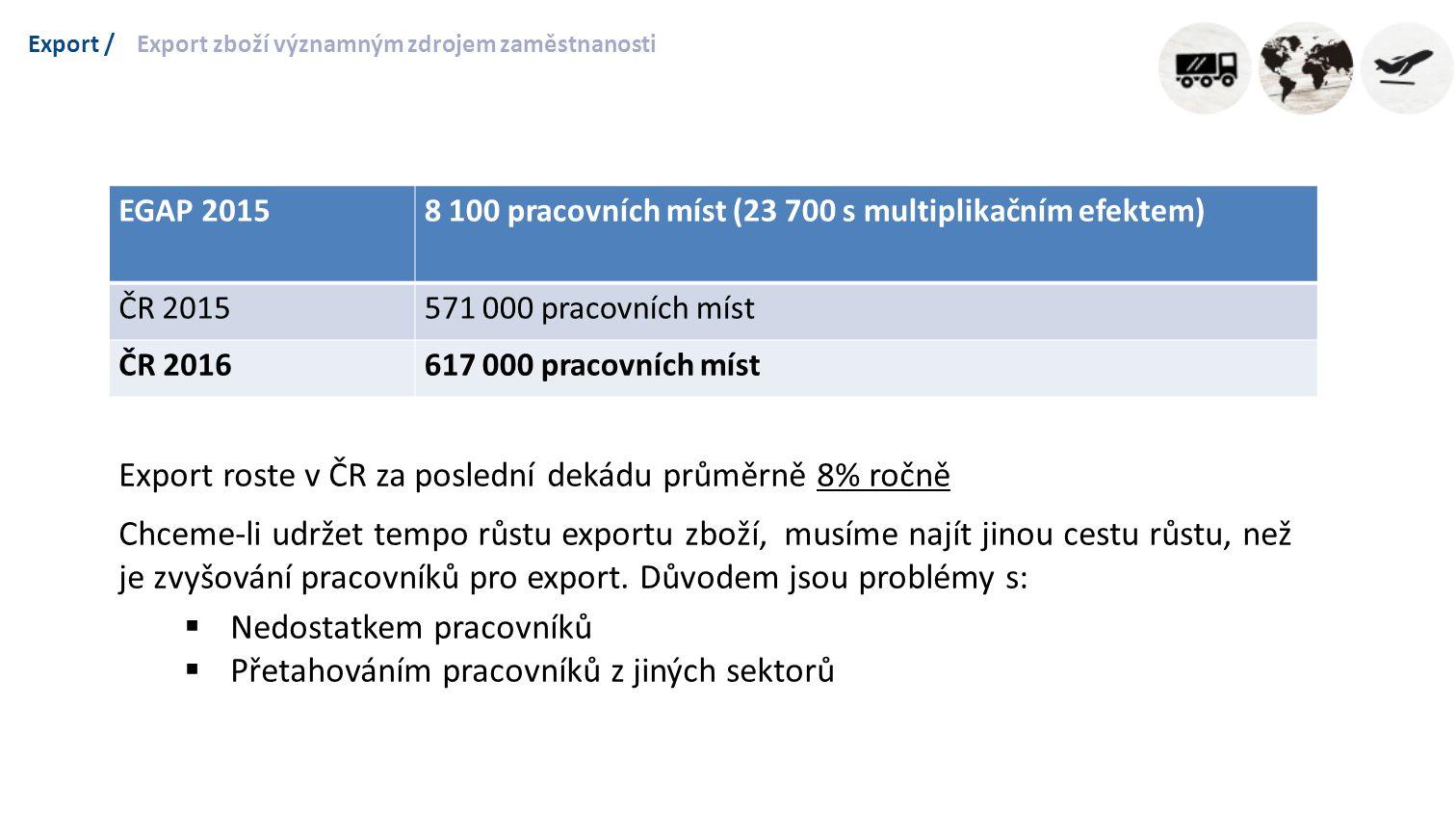 Export /Export zboží významným zdrojem zaměstnanosti EGAP 20158 100 pracovních míst (23 700 s multiplikačním efektem) ČR 2015571 000 pracovních míst ČR 2016617 000 pracovních míst Export roste v ČR za poslední dekádu průměrně 8% ročně Chceme-li udržet tempo růstu exportu zboží, musíme najít jinou cestu růstu, než je zvyšování pracovníků pro export.