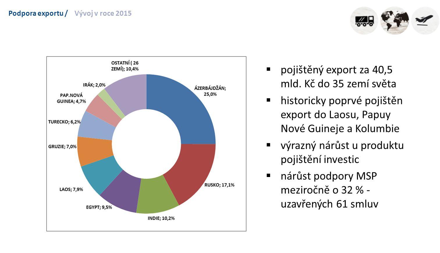 Podpora exportu /Vývoj v roce 2015  pojištěný export za 40,5 mld.