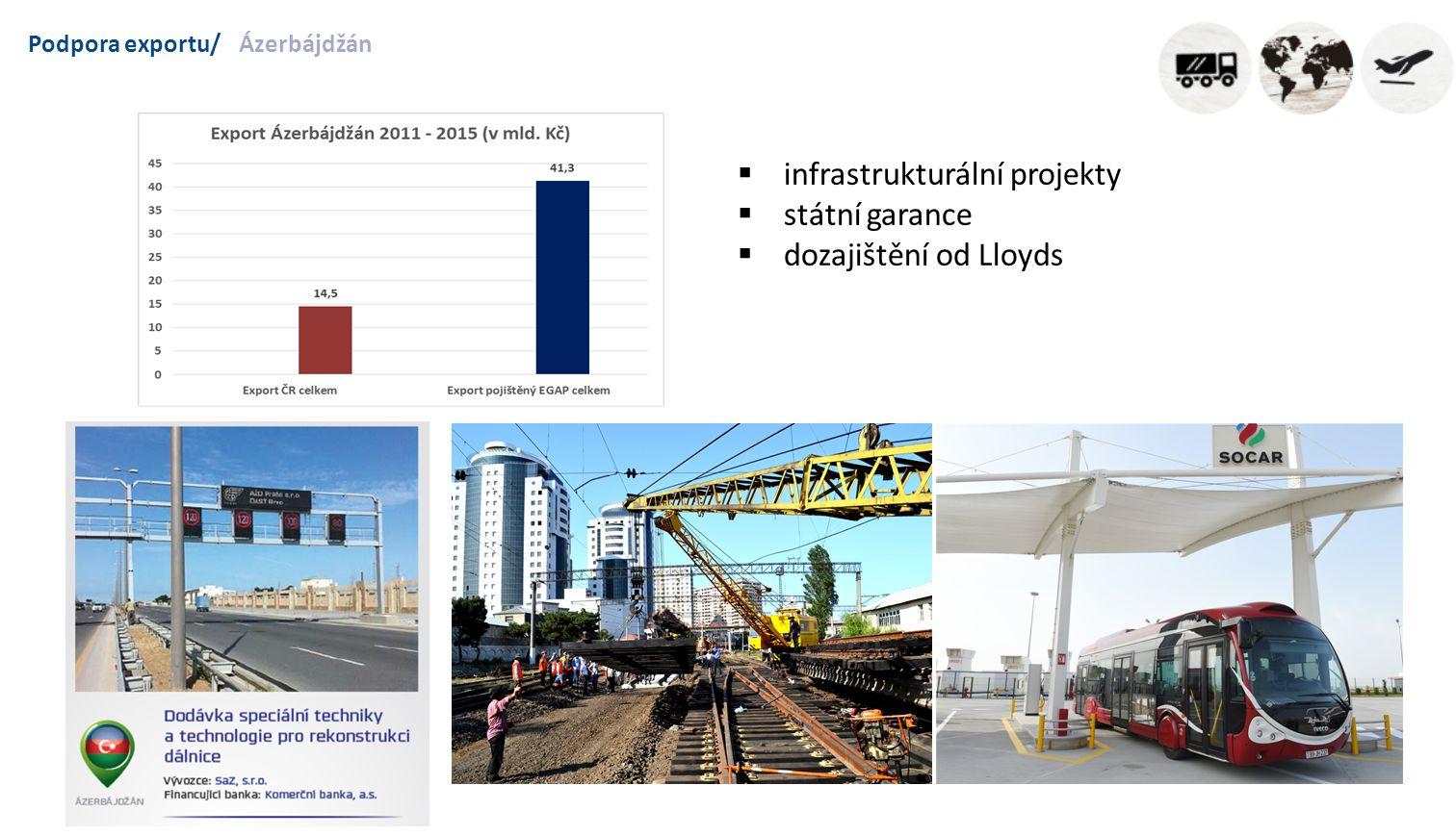 Podpora exportu/Ázerbájdžán  infrastrukturální projekty  státní garance  dozajištění od Lloyds